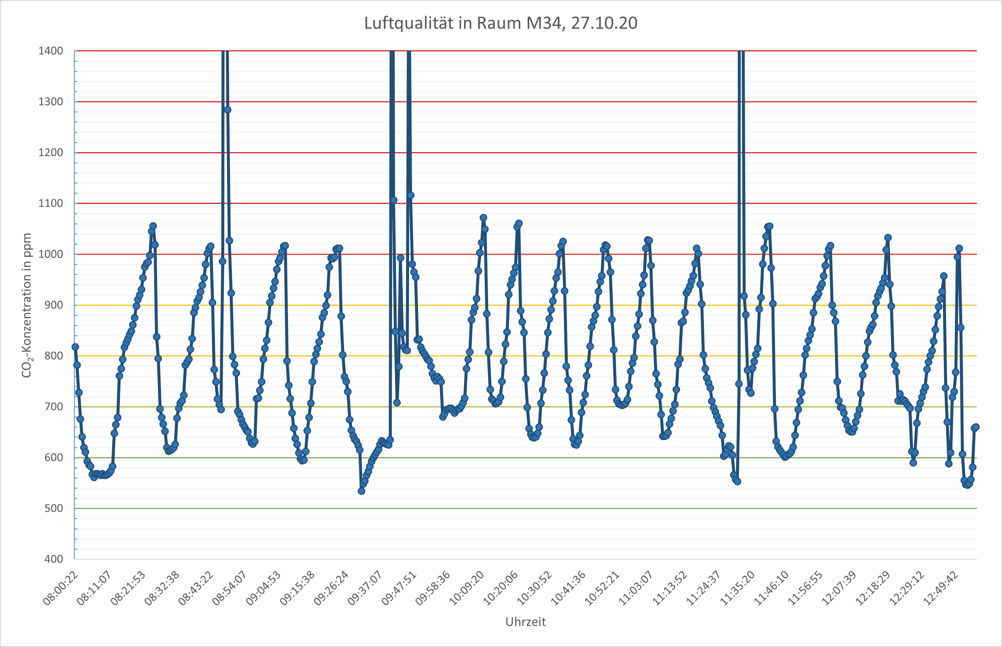 Messreihe CO2-Konzentration im Klassenraum